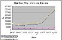 RSU Morciano 2007